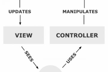 MVC – model – viewer – controller או מה זה MVC?